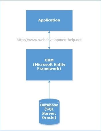 tutorial asp net mvc entity framework building first asp net mvc application with entity
