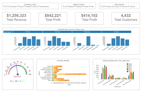 kpi dashboard excel template free kpi charts excel a dynamic dashboard excel project