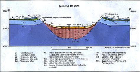 circum section earthly musings wayne ranney s geology blog circum