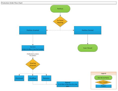 flowchart legend flow chart legend image collections free any chart exles