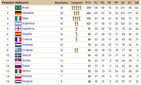 Html Imagenes En Tablas   tabla de posiciones hist 243 rica de los mundiales de f 250 tbol