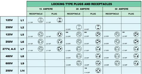 nema types nema receptacle types pictures to pin on pinsdaddy