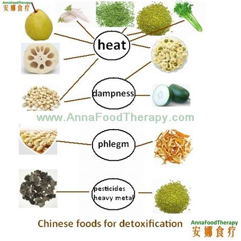 Where To Gofor Ambien Detox by Detox And Food Therapy When What How To Detox