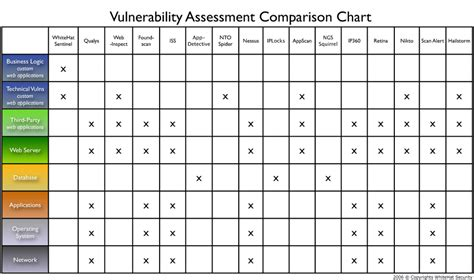 network security assessment template jeremiah grossman vulnerability stack