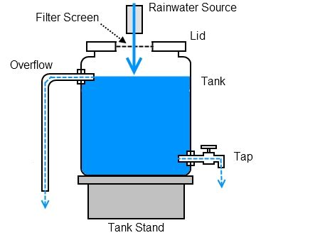 rainwater tank desing and installation handbook nov 08 recycled plastic drum rainwater tank deep green permaculture