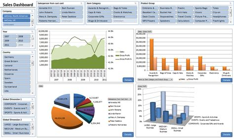 business intelligence dashboards for business