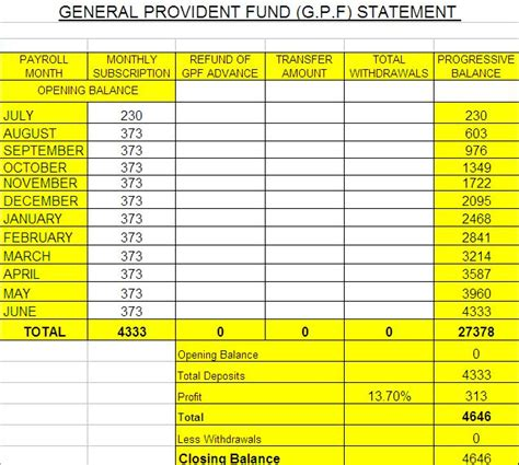 Excel Formula Credit Balance how to calculate gp fund annual balance amount galaxy world