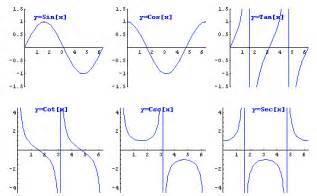 grade11collegemath trigonometry