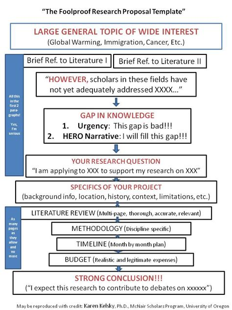 stylish research project proposal template uk survivalbooks us