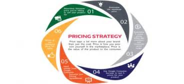 Retail Dissertation Topics Dissertation Topics On Retail Industry
