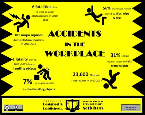 layout of the work space to prevent accidents and injuries statistics demonstrating accidents in the workplace