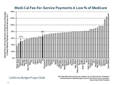 does medi cal cover emergency room visits medi cal s makeover not your s medicaid anymore issues for