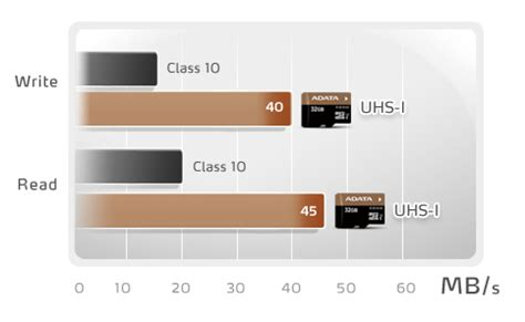 Microsd Adata Premier Class 10 Ultrahighspeed Uhs I With Adapter 16gb high performance microsdhc cards introduced by adata