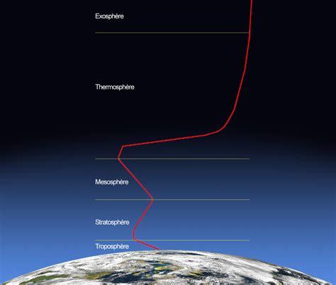 Armosphere L terre l atmosph 232 re