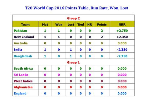 World Cup Point Table by Learn New Things T20 World Cup 2016 Points Table Run