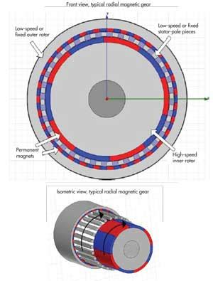 types of magnetic gears magnets by hsmag could magnetic gears make wind turbines say goodbye to