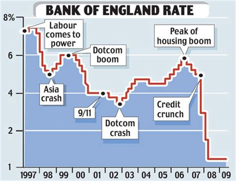 bank of historic interest rates charts that show how the recession has hit this is money