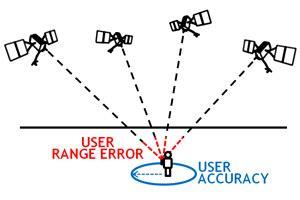 gps.gov: gps accuracy