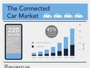 Connected Car Industry Stats Complete Connected Infographic Business Insider
