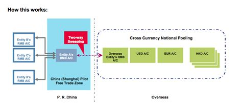 sparda bank cashpool rbs launches rmb cross border pooling fc txf news