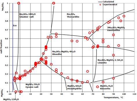 sodium sulfate phase diagram 7 best images of magnesium phase diagram lead magnesium