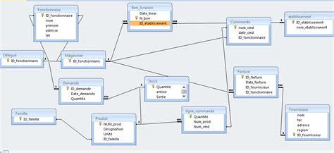 diagramme de classe gestion de stock pdf application de gestion de stock sql server aide par
