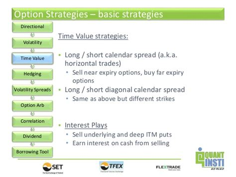 Sell Calendar Spread Conference On Option Trading Techniques Option Trading