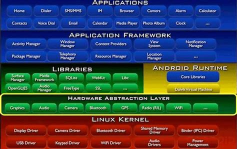 tutorial android operating system android tutorials android architecture and fundamentals