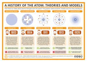 History Of Models 1000 Images About Physics On Feynman