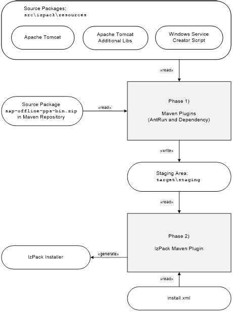 """SAP OPP """"BLACK BOX Concept"""" – Implementation guidance for"""