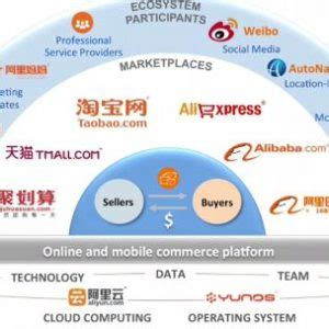 alibaba ecosystem alibaba ecosystem computer business review