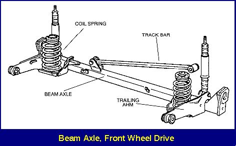state pattern exles c what is the best solid axle rear suspension quora