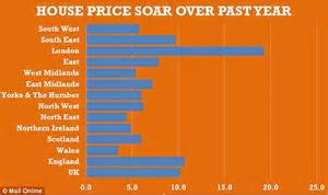 building costs in london now second highest in world house prices rocket 10 over last year with average house