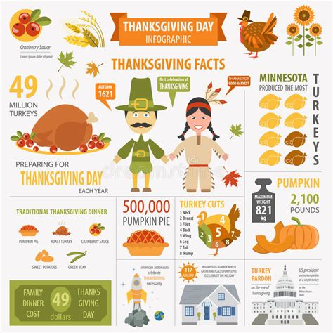 7 Facts On Thanksgiving by Thanksgiving Day Interesting Facts In Infographic
