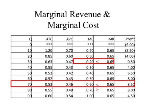 marginal costs the study economics