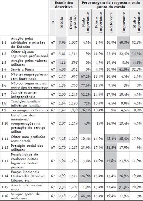 tabela de soldos do eb 2016 salarios militares exercito 2016 tabela de salarios do
