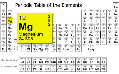 Magnesium On The Periodic Table by Www Periodictable Search Results Calendar 2015