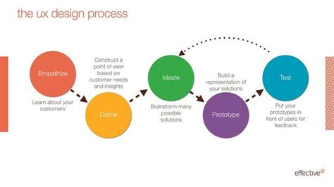 Hcd 101 Digital Ux Design the ux design process what clients need to