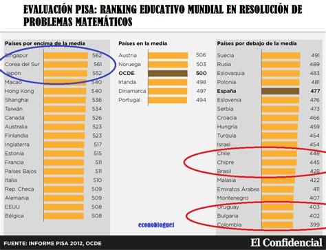 informe pisa 2014 econoblognet de econom 237 a peruana y mundial las