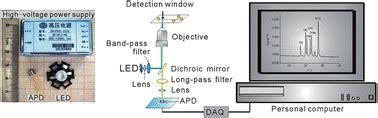 avalanche photodiode low cost an economical fluorescence detector for lab on a chip devices with a light emitting photodiode