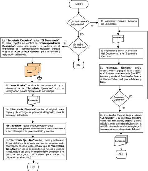 cuantos pasos debe seguir un expediente anses evaluaci 243 n y propuesta control documentos gesti 243 n