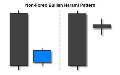 non pattern day trader trading the bullish harami candlestick pattern fx day job