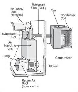 home gas hvac system diagrams home free engine image for user manual