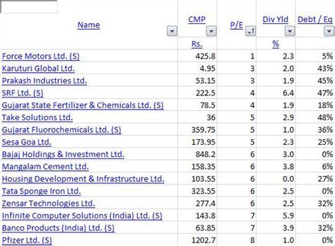 stock pattern screener india screener in a free indian stock screening website