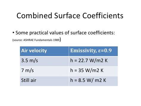convective heat transfer coefficient of air at room temperature 11 heat transfer
