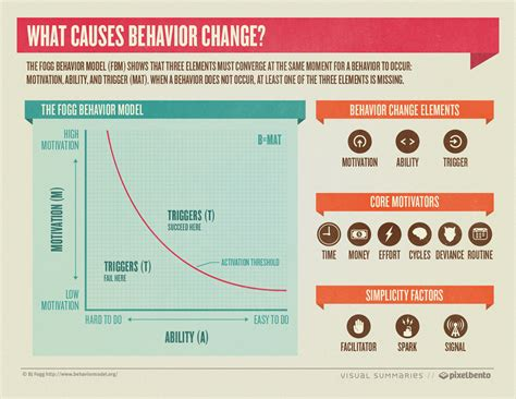 behavior changes what causes behavioral change infographic
