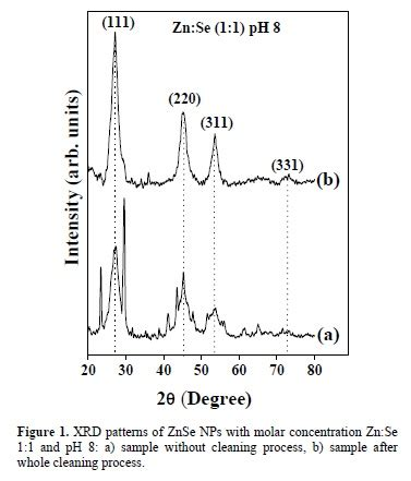 xrd pattern of znse obtaining and characterization of znse nanoparticles from