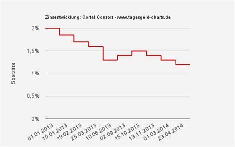 audi bank direct banking cortal consors festgeld musterdepot er 246 ffnen
