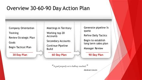 30 60 90 Day Sales Action Plan 90 Day Sales Plan Template