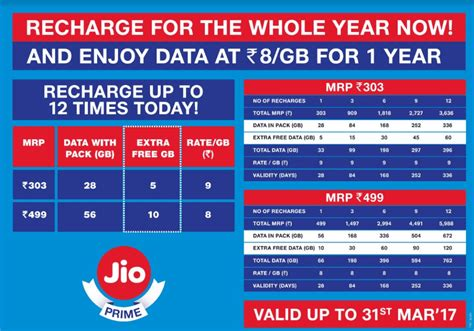 Voucher Three 33gb gifts from jio keep rolling in techphlie